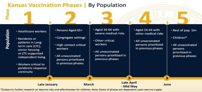 KS Vaccine Phases in regards to COVID-19 - 5 phases total